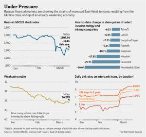 Sanctions' Effects on Russian Markets. Source: WSJ