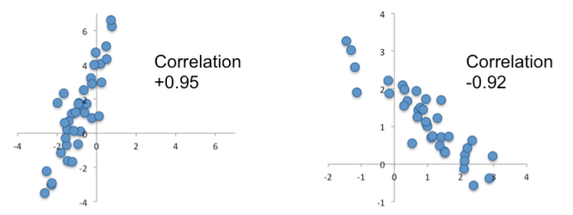 Figure 3: Correlations between funds are best viewed as scatter plots of the returns of one fund against another. The left and right panes correspond to the same panes as in Figure 1: the left pain is highly correlated (+0.92) and the right pane is negatively correlated (-0.95).