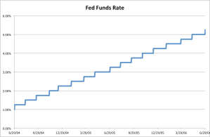 Between June 2004 and July 2006, the Fed 'telecasted' its intentions about rate hikes and raised them in small steps at almost every opportunity. The result was a virtual elimination of uncertainty. They will not do the same this time around.